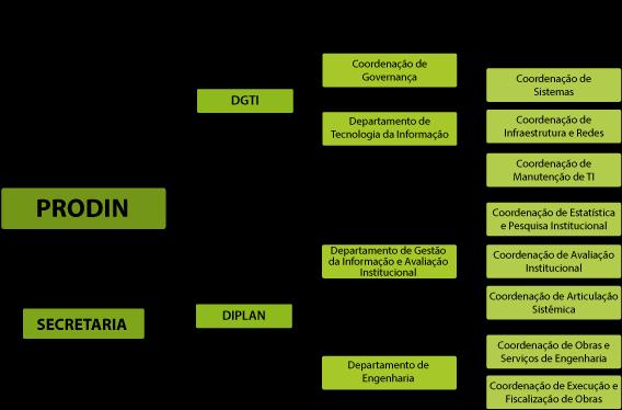 Organograma Prodin